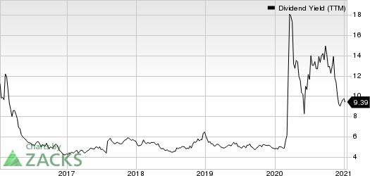 ONEOK, Inc. Dividend Yield (TTM)
