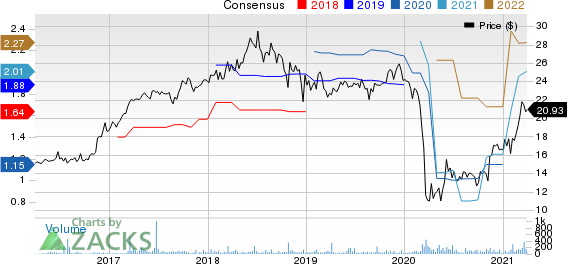 Investar Holding Corporation Price and Consensus