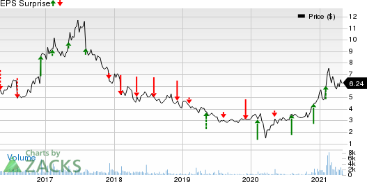 EMCORE Corporation Price and EPS Surprise
