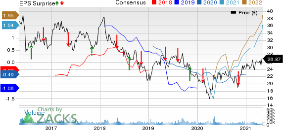 Liberty Global PLC Price, Consensus and EPS Surprise