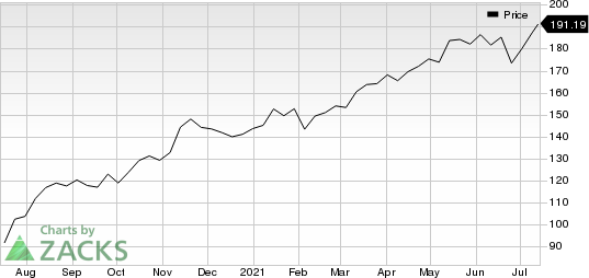 Trane Technologies plc Price