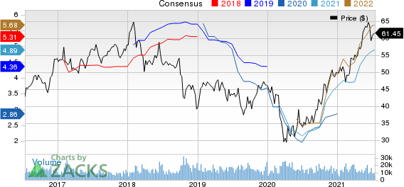 International Paper Company Price and Consensus