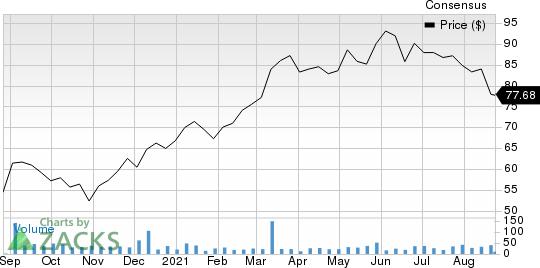 Marubeni Corp. Price and Consensus