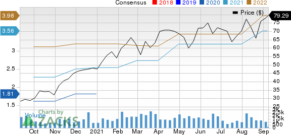 Onto Innovation Inc. Price and Consensus