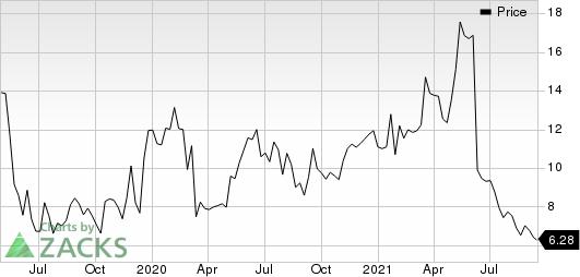 HOOKIPA Pharma Inc. Price