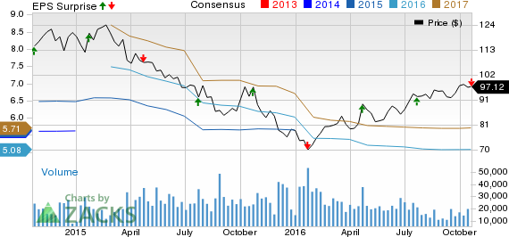 Union Pacific (UNP) Down as Q3 Earnings Miss Estimates