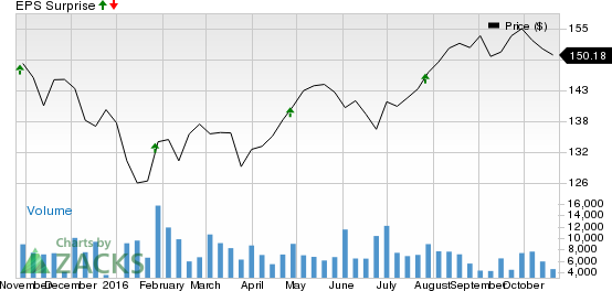 Should You Buy General Dynamics (GD) Ahead of Earnings?