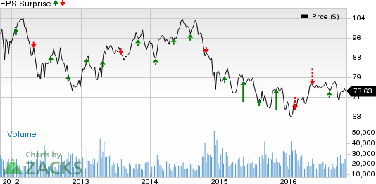Occidental Petroleum (OXY) Q3 Loss Wider-Than- Expected