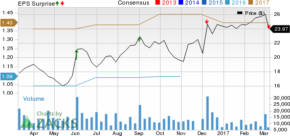 Ciena (CIEN) Misses Earnings and Revenue Estimates in Q1