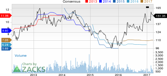 Valmont (VMI) Down 3.2% Since Earnings Report: Can It Rebound?