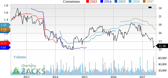 Why Is American Eagle (AEO) Up 5.5% Since the Last Earnings Report?