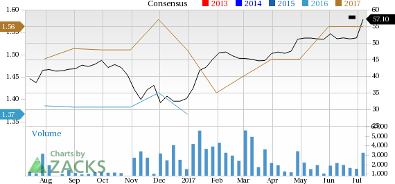 Advisory Board (ABCO) in Focus: Stock Moves 5.4% Higher