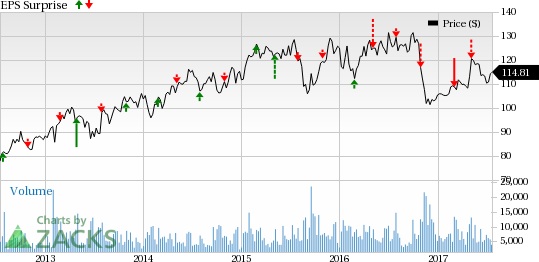 Will AB InBev (BUD) Turn Around Earnings Performance in Q2?
