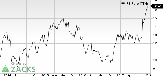 Spirit Aerosystems Holdings, Inc. PE Ratio (TTM)