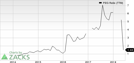 Dillard's, Inc. PEG Ratio (TTM)