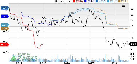 Dean Foods Company Price and Consensus