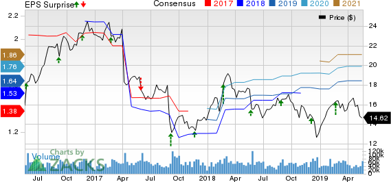 Hewlett Packard Enterprise Company Price, Consensus and EPS Surprise