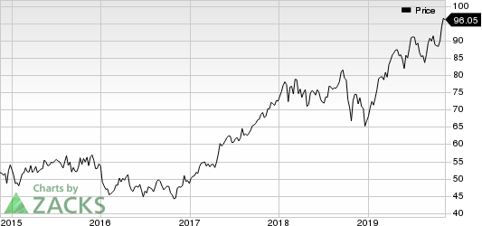 AMETEK, Inc. Price