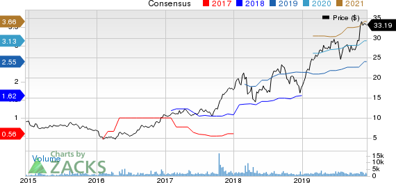 NMI Holdings Inc Price and Consensus