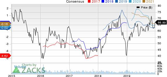 Hess Corporation Price and Consensus