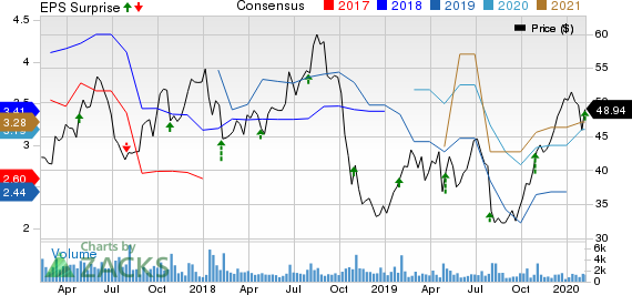 Silicon Motion Technology Corporation Price, Consensus and EPS Surprise