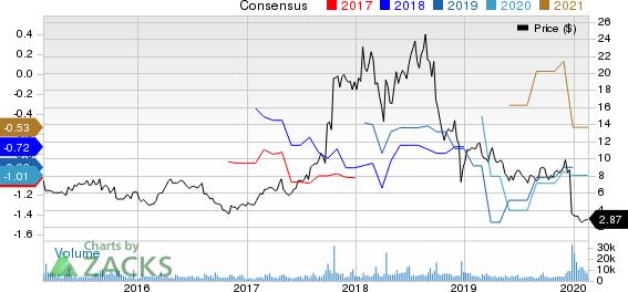 Spectrum Pharmaceuticals, Inc. Price and Consensus