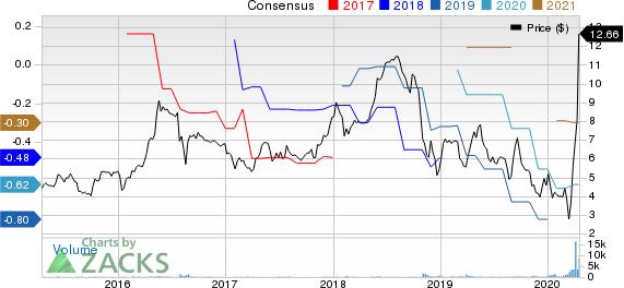 Chembio Diagnostics, Inc. Price and Consensus