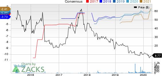 Celyad SA Price and Consensus