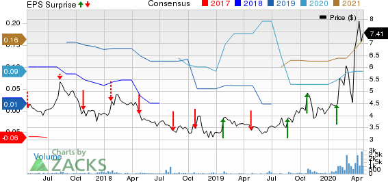 Sharps Compliance Corp Price, Consensus and EPS Surprise