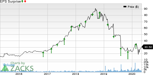 Green Dot Corporation Price and EPS Surprise