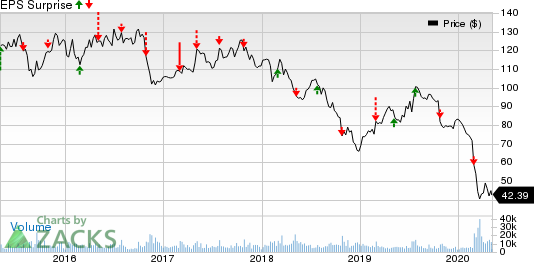 Anheuser-Busch InBev SA/NV Price and EPS Surprise