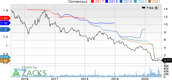 Washington Prime Group Inc. Price and Consensus