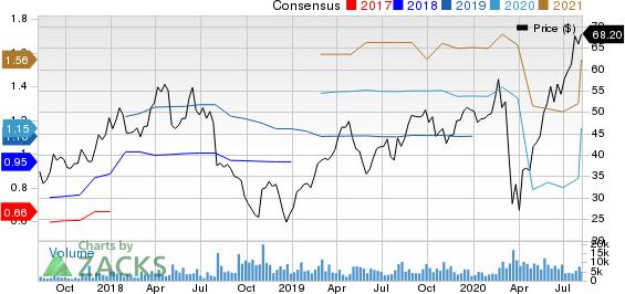 Floor  Decor Holdings, Inc. Price and Consensus