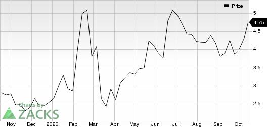 Anavex Life Sciences Corp. Price