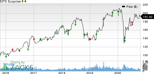 Unifirst Corporation Price and EPS Surprise