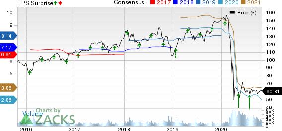Raytheon Technologies Corporation Price, Consensus and EPS Surprise