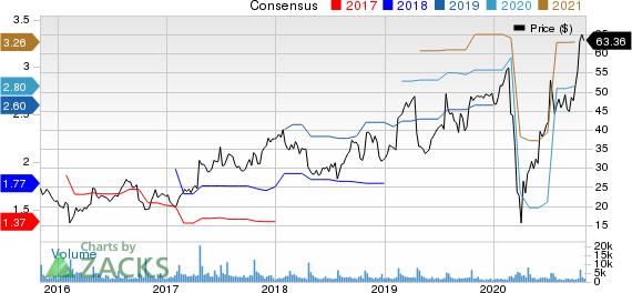 Sleep Number Corporation Price and Consensus