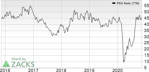 Brinker International, Inc. PEG Ratio (TTM)