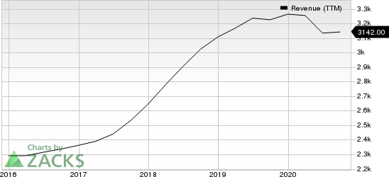 Trimble Inc. Revenue (TTM)