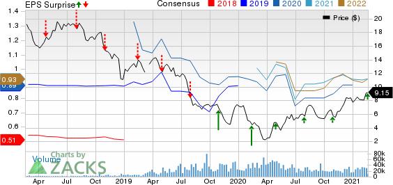 Antero Midstream Corporation Price, Consensus and EPS Surprise