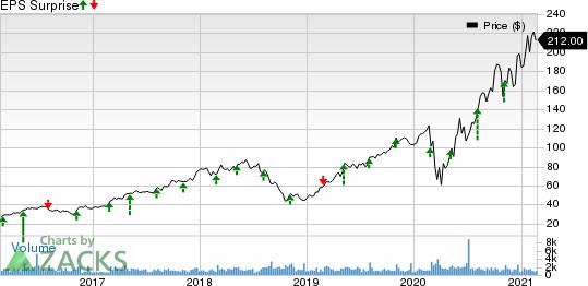 TopBuild Corp. Price and EPS Surprise