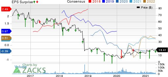 EQT Corporation Price, Consensus and EPS Surprise