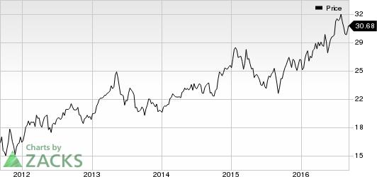 Kimco (KIM) Buys JV Asset Stake, Kentlands Market Square