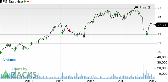 Tractor Supply (TSCO) Q4 Earnings: A Beat in the Cards?