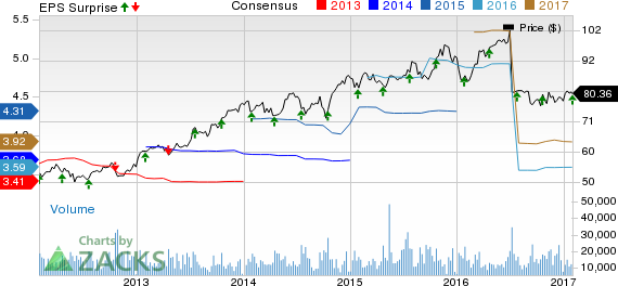 Danaher (DHR) Q4 Earnings & Revenues Top, Increase Y/Y