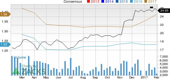 Why Associated Banc-Corp (ASB) Stock Might be a Great Pick