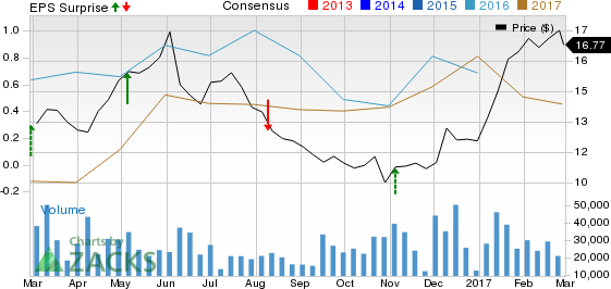 NRG Energy (NRG) Posts Q4 Earnings, Revenues Miss Estimates