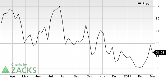 Could FirstEnergy (FE) be a Good Pick for Your Portfolio?