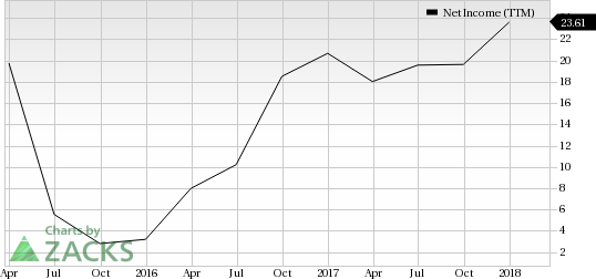 Leisure Stocks That Can Lift Your Spirits This Spring:MCBC Holdings Inc (MCFT)