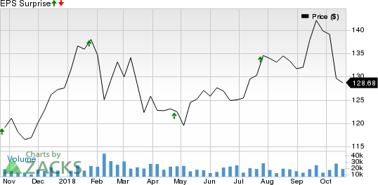 United Technologies Corporation Price And Eps Surprise